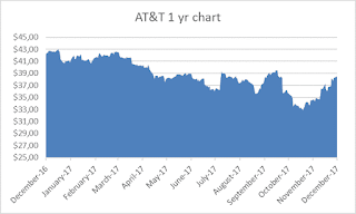 Dividend Aristocrat AT&T chart 1 year