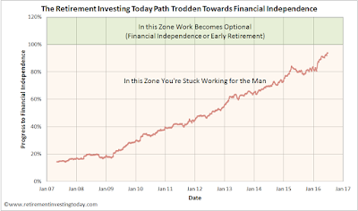 My path trodden to financial independence