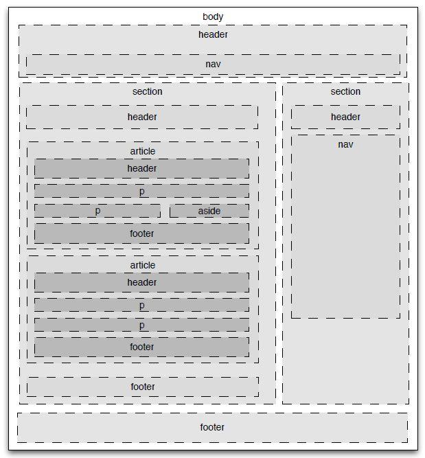 Html Standart Sayfa Yapısı
