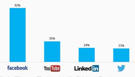 Total Facebook Users