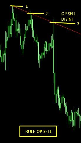 rule op sell tanpa indikator
