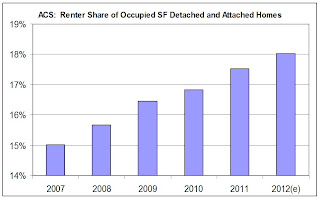 Rental Share Single Family Housing Market
