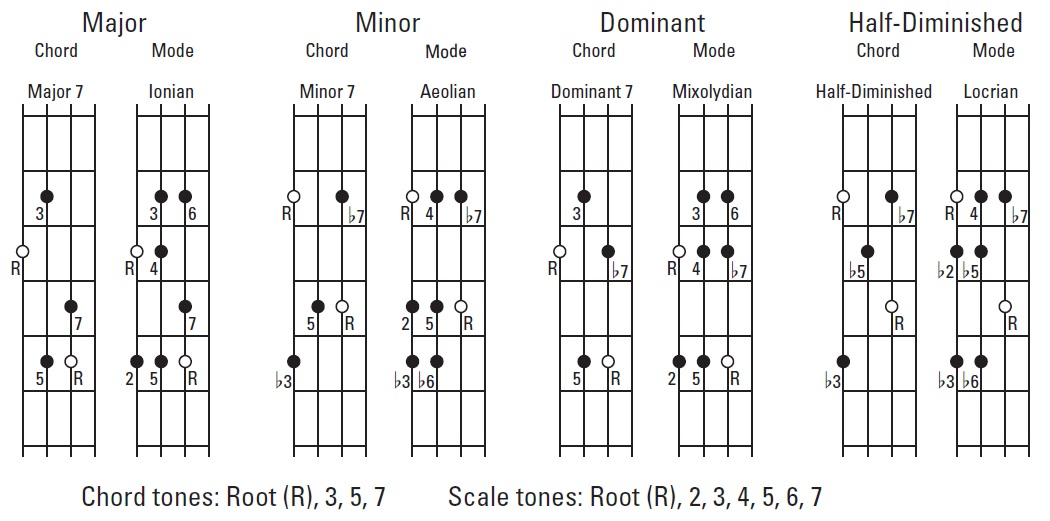 Seventh chords on the bass guitar(Filling out the triads)