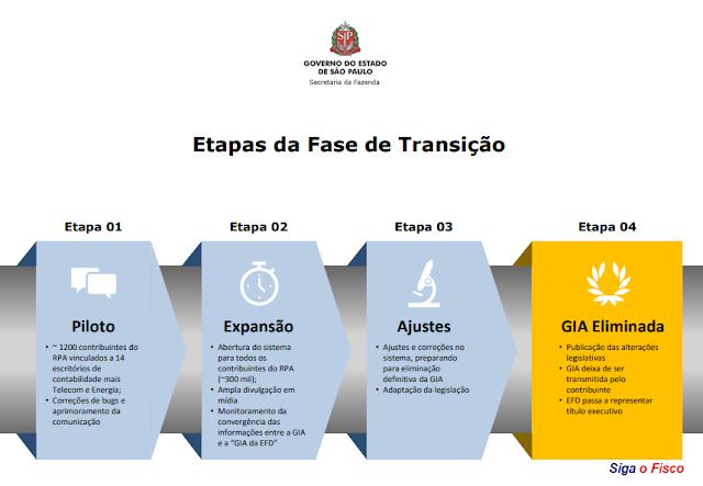 ICMS – SP Lança Projeto Eliminação da GIA 4