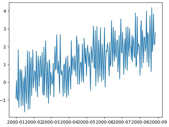 DataTechNotes: Time series data prediction with LSTM model in python