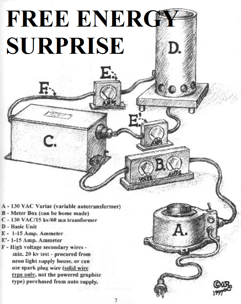 Free Energy Surprise