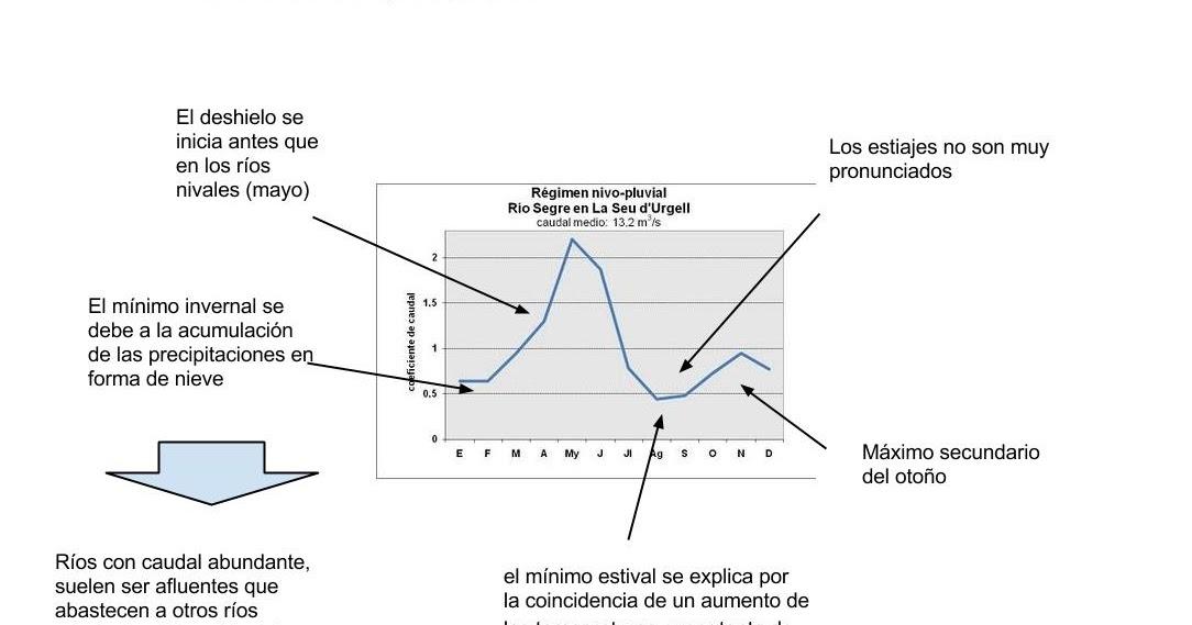 Antonio Alonso España Geografia: Práctica - Comentario de