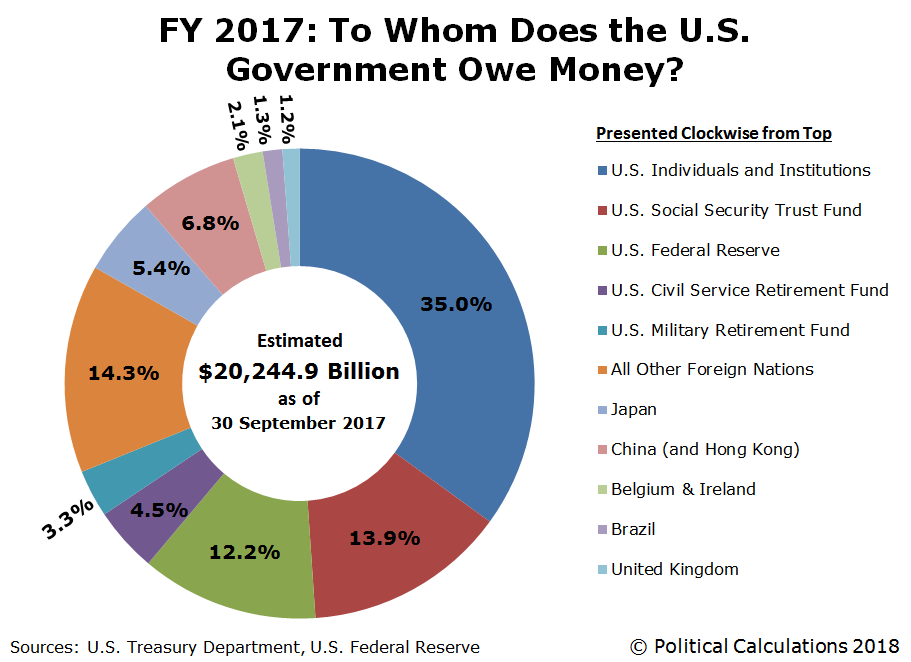 FY 2017: To Whom Does the U.S. Government Owe Money?