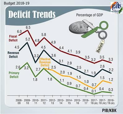 budget-2018-19-deficit-trends