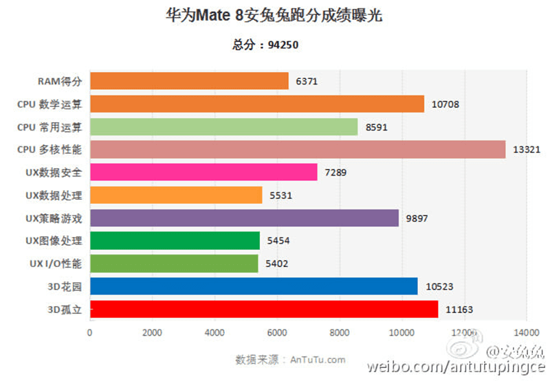 Huawei Mate 8 Scores A Little Under 95K Via Antutu Benchmark!