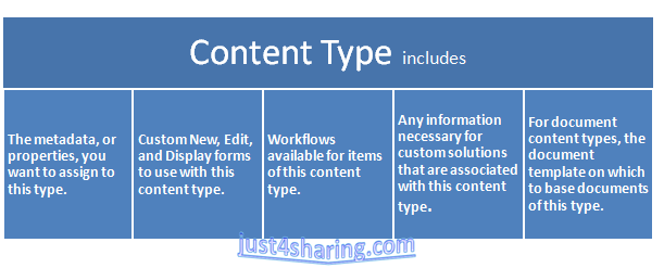 Understanding Content Type Hub Cth In Sharepoint 2013