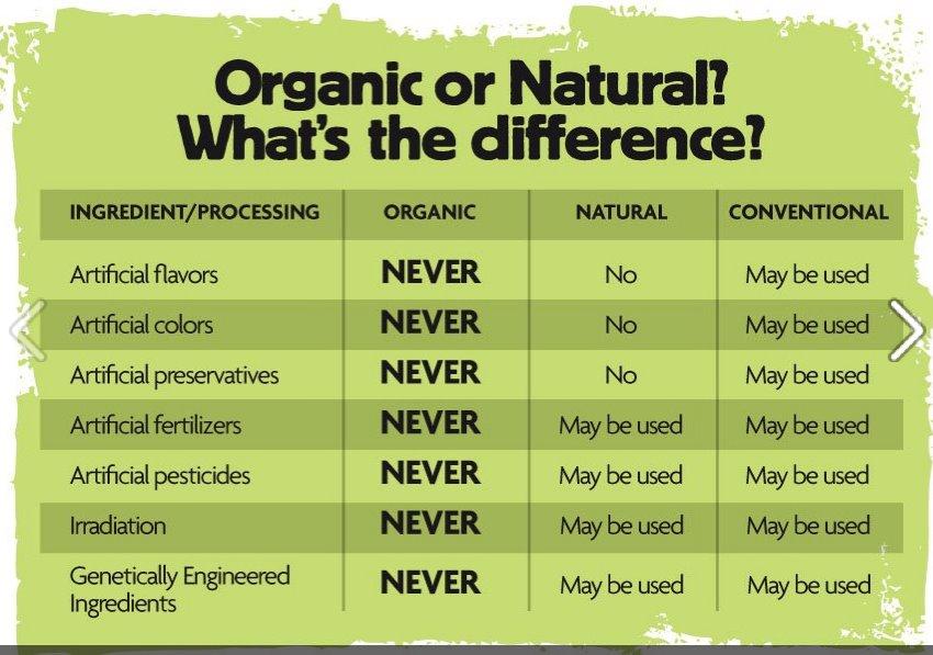 Usda Natural And Organic Foods