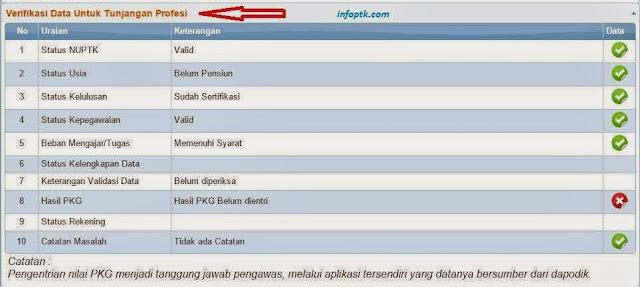 tampilan pada ketika login di lembar info ptk sesudah login menyerupai gambar di bawah ini Cara Cek Info PTK / GTK Terbaru Semester 2 Tahun Pelajaran 2016/2017, Silahkan Dicoba
