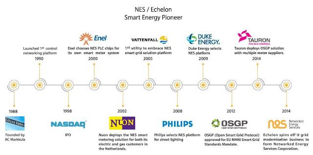 www.networkedenergy.com