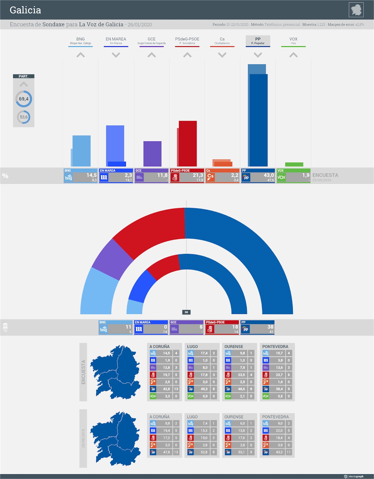 Gráfico de la encuesta para elecciones autonómicas en Galicia realizada por Sondaxe para La Voz de Galicia, 26 de enero de 2020