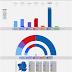 GALICIA · Encuesta Sondaxe 26/01/2020: BNG 14,5% (11), EN MAREA 2,3%, GCE 11,8% (8), PSdeG-PSOE 21,3% (18), Cs 2,2%, PP 43,0% (38), VOX 1,9%