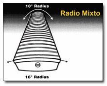 Radio Mixto de Curvatura del Diapasón de la Guitarra