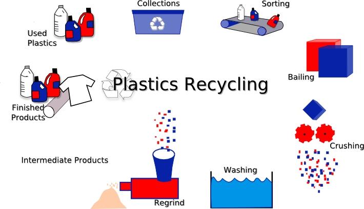 Smart Packaging: Plastic Disposals – The Safest Way
