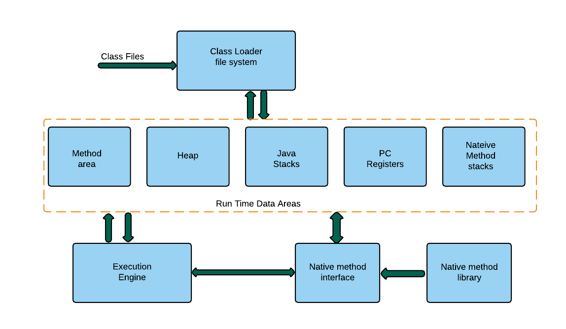 Jvm Architecture Diagram 2006 Chevy Colorado Radio Wiring Java Interview Questions And Answers