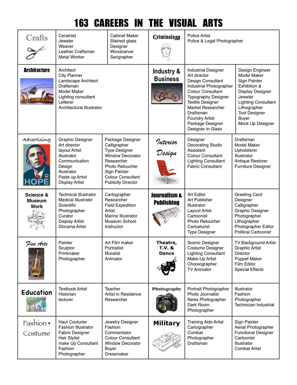 Art Mash 163 Careers In The Visual Arts