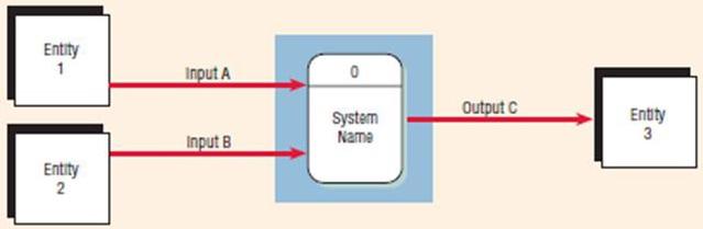 Tugas akhir part 5 peralatan pendukung tools sistem diagram konteks adalah tingkatan tertinggi dalam diagram aliran data dan hanya memuat satu proses menunjukkan sistem secara keseluruhan ccuart Choice Image