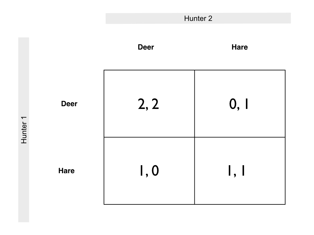 superficially the stag hunt seems to be similar to the more famous prisoners dilemma in both games players can choose to cooperate or defect