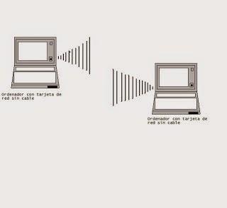 conectar dos ordenadores de forma remota