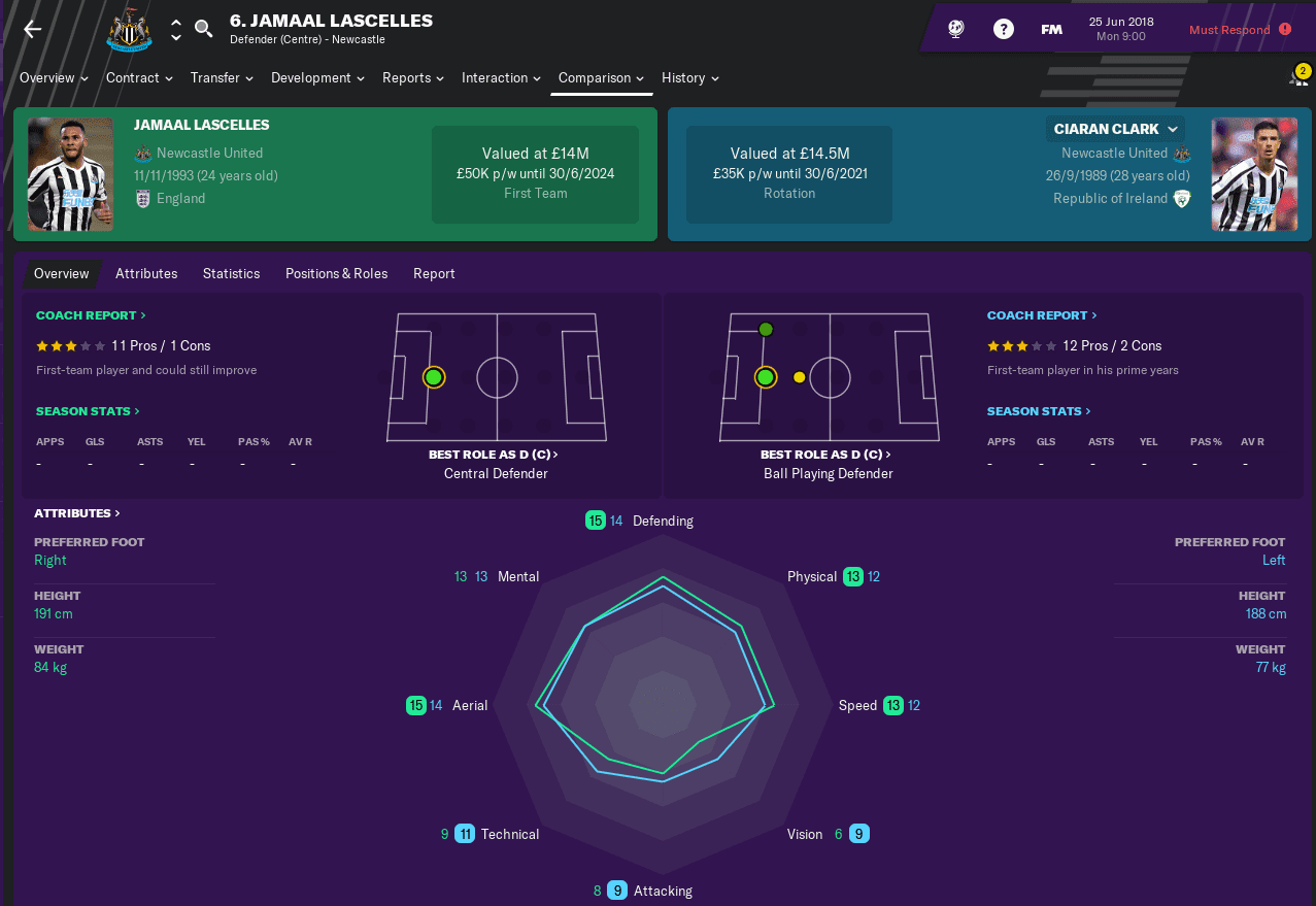 FM19 Newcastle United Defenders