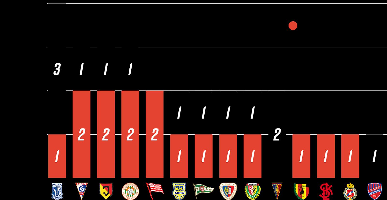 Młodzieżowcy w 4. kolejce PKO Ekstraklasy<br><br>Źródło: Opracowanie własne na podstawie 90minut.pl<br><br>graf. Bartosz Urban