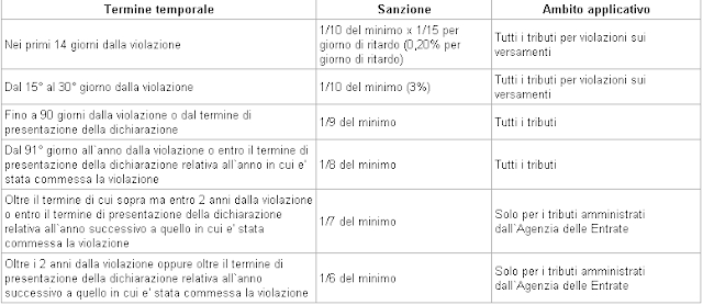 Calcolo ravvedimento operoso sanzioni 2017