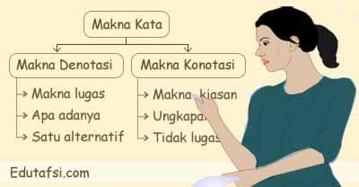 Pembahasan soal ujian nasional bidang studi bahasa Indonesia ihwal makna kata dan istil PEMBAHASAN UN BAHASA INDONESIA MAKNA KATA DAN ISTILAH
