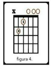 diagrama con posiciones de dedos y trastes