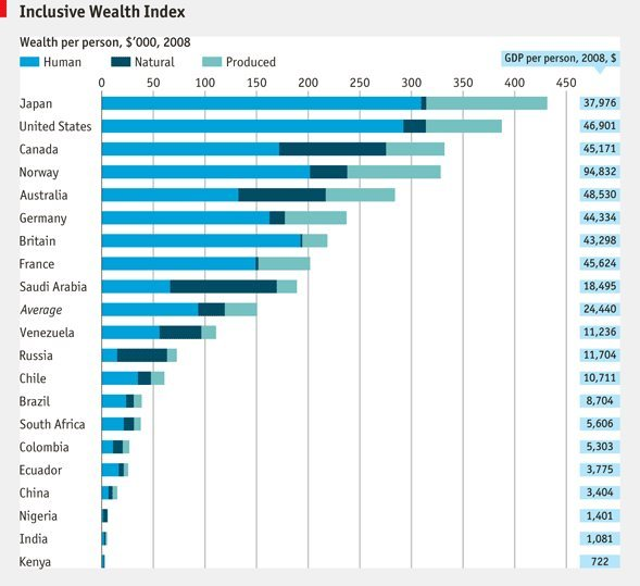Comparative Inclusive Wealth Index
