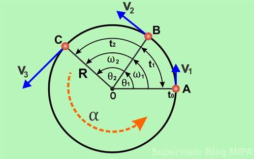 Pengertian, Definisi dan Persamaan atau Rumus Percepatan Sudut (Anguler) pada Gerak Melingkar Beserta Contoh Soal dan Pembahasan