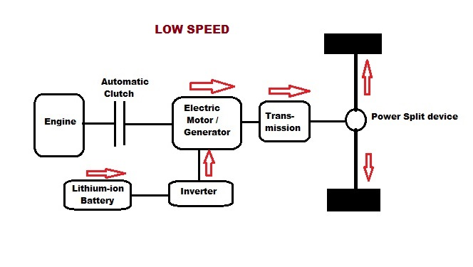 how car parts work regenerative braking system rh howcarpartswork blogspot com regenerative braking system diagram regenerative braking block diagram