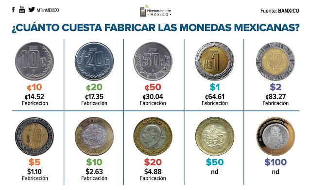 Producir la moneda de 10 centavos cuesta a México 14.5 centavos