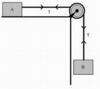 Dua benda yang dihubungkan dengan katrol