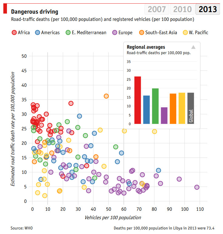 Dangerous driving 2013