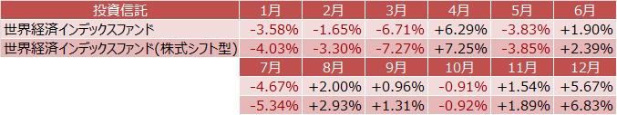 世界経済インデックスファンド、世界経済インデックスファンド(株式シフト型)前月比騰落率