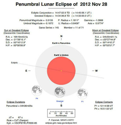 ECLIPSE LUNAR 28 DE NOVIEMBRE 2012