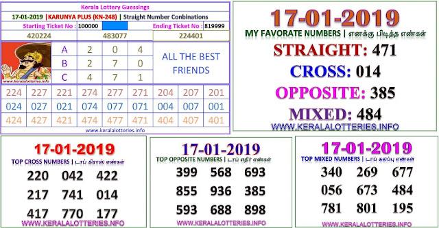 Karunya Plus KN-248 Kerala lottery abc guessing by keralalotteries.info