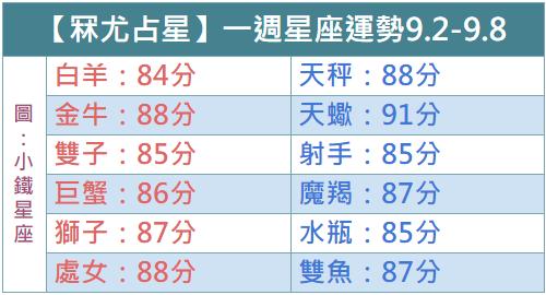 【冧尤占星】一週星座運勢2018.9.2-9.8