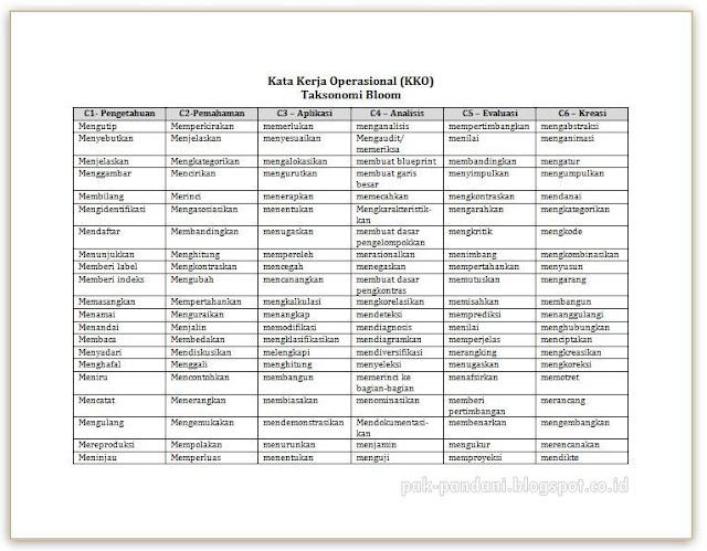 Tabel Kata Kerja Operasional Kko Taksonomi Bloom Untuk