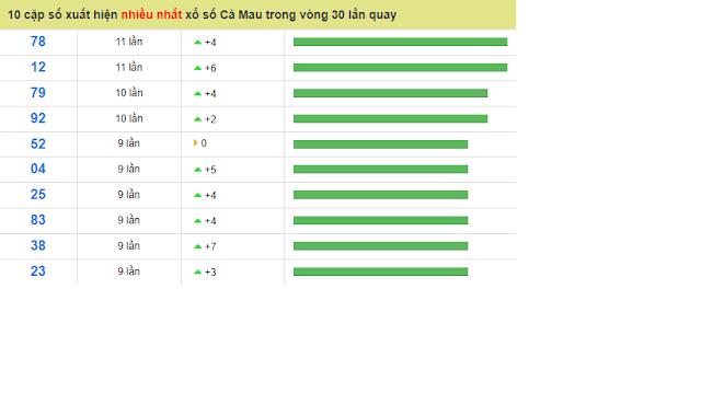 10 cặp số xuất hiện nhiều nhất xổ số Cà Mau trong vòng 30 lần quay - Win2888vn