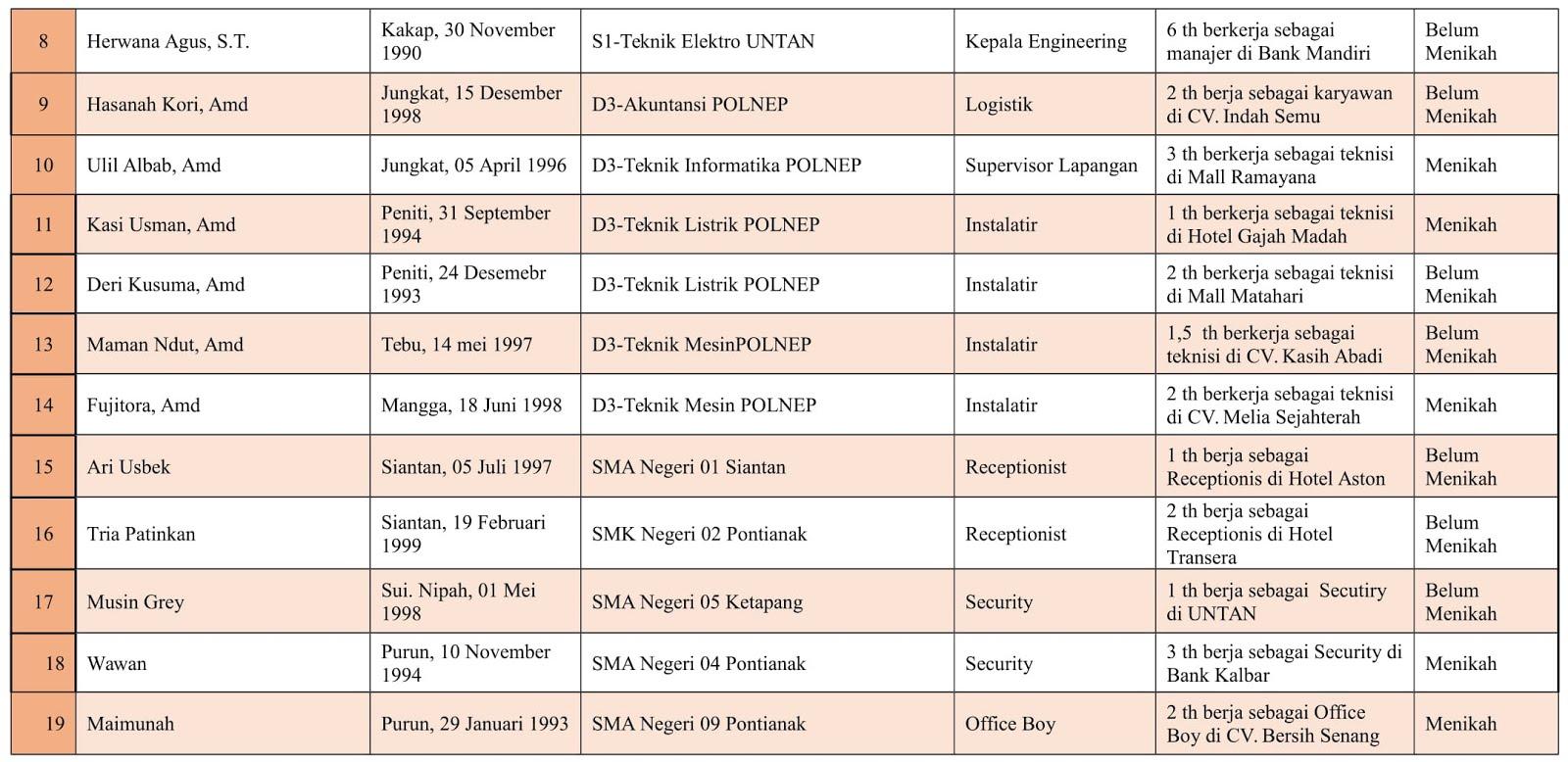 Daftar Personalia