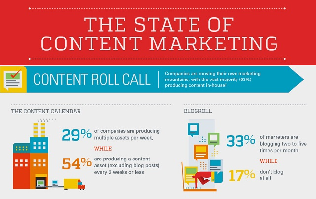 Image: The State of Content Marketing 2014