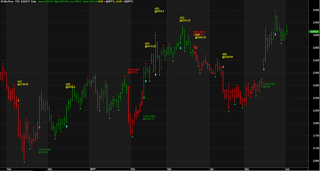 Buy Sell Cover Long Short Trading System