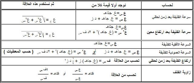المقذوفات في الفيزياء