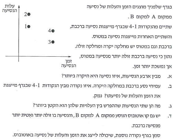 בעיה באלגברה עם הצגה גרפית של נתונים