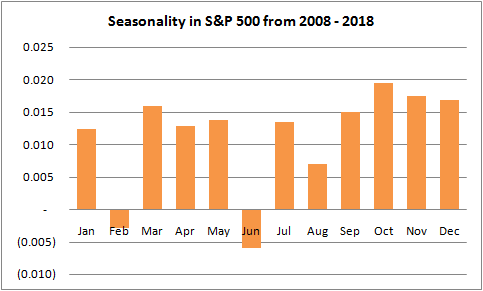 S&P500 / US500 seasonality chart